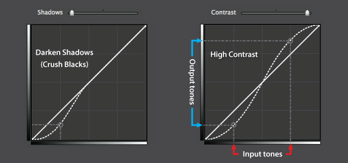 The Contrast slider was used in the curve on the left. The traditional point method was used on the right.