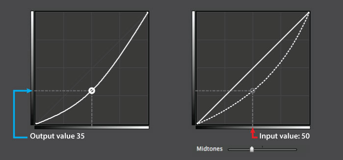 Pictured here are two identical curves. Exposure's midtones slider was used in the curve on the right. See the dotted line?