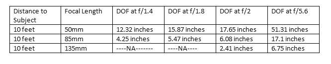 senior portrait tips: Depth of field Chart